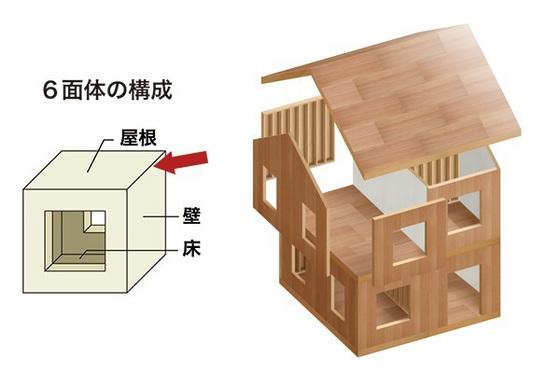 2×4構造(ツーバイフォー):地震や台風などの外力に対して抜群の強さを発揮!